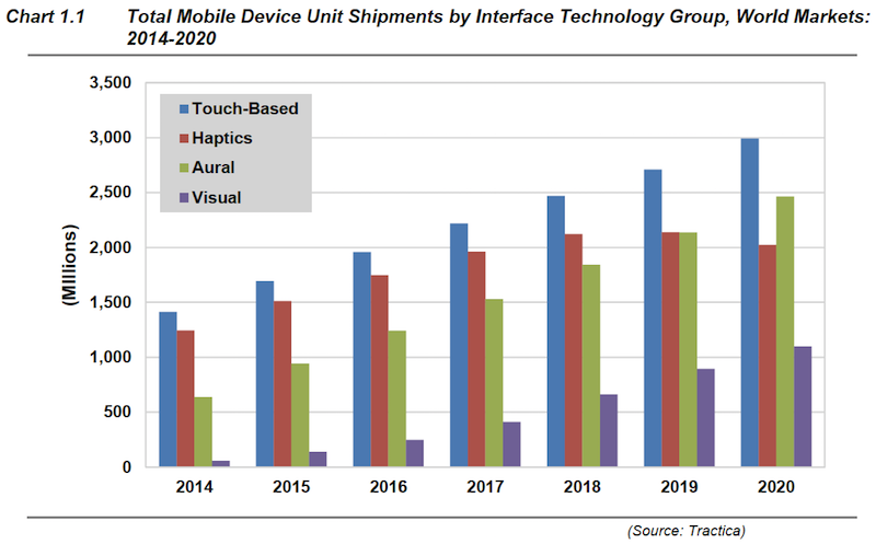 Total mobile device unit shipments by interface technology group